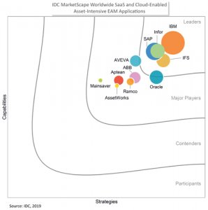 IFS Recognised as a Leader in IDC MarketScape for SaaS and Cloud-enabled EAM Vendors