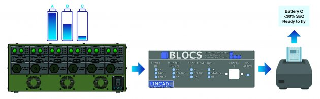 Lincad's BLOCS label printer makes global transportation of military batteries easier than ever before
